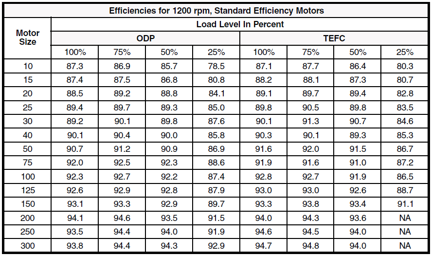 motor eficiency 1200rpm